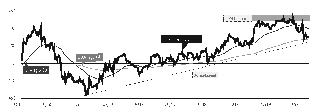 Rational Aktienkurs