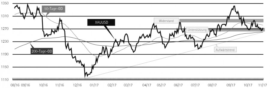 Goldchart in US-Dollar
